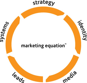 The-Marketing-Equation
